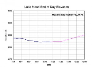 Project Lake Mead elevation