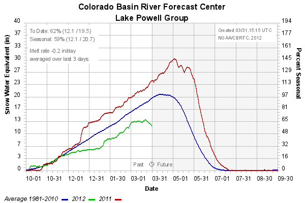 Colorado Basin Snow group