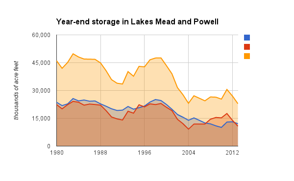 Colorado River Storage
