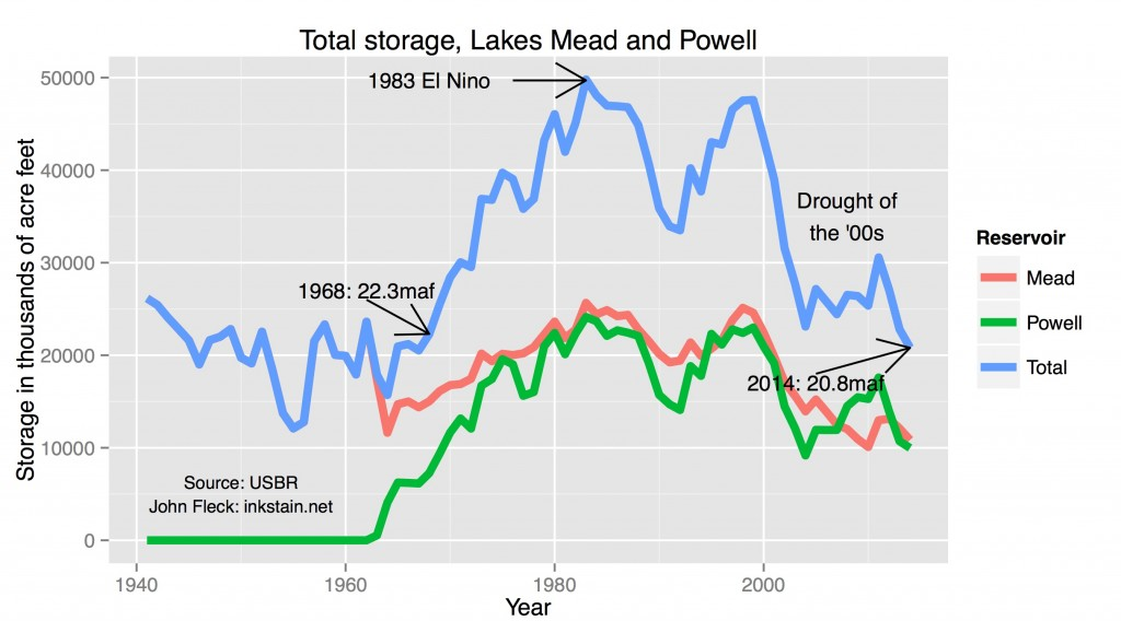 Total Projected Storage, Lakes Mead and Powell, June 2013
