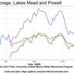Mead-Powell storage, end of water year