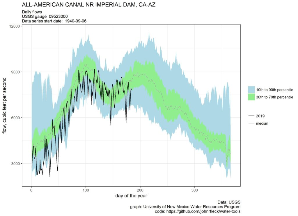 The hydrograph of the All-American Canal – jfleck at inkstain