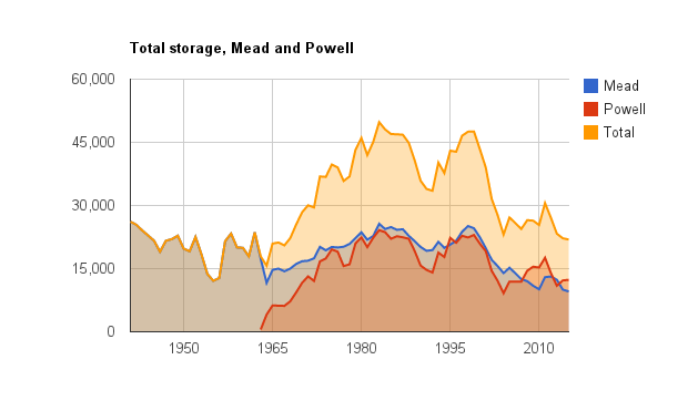 Total storage in Lakes Mead and Powell. Data by USBR, graph by Fleck