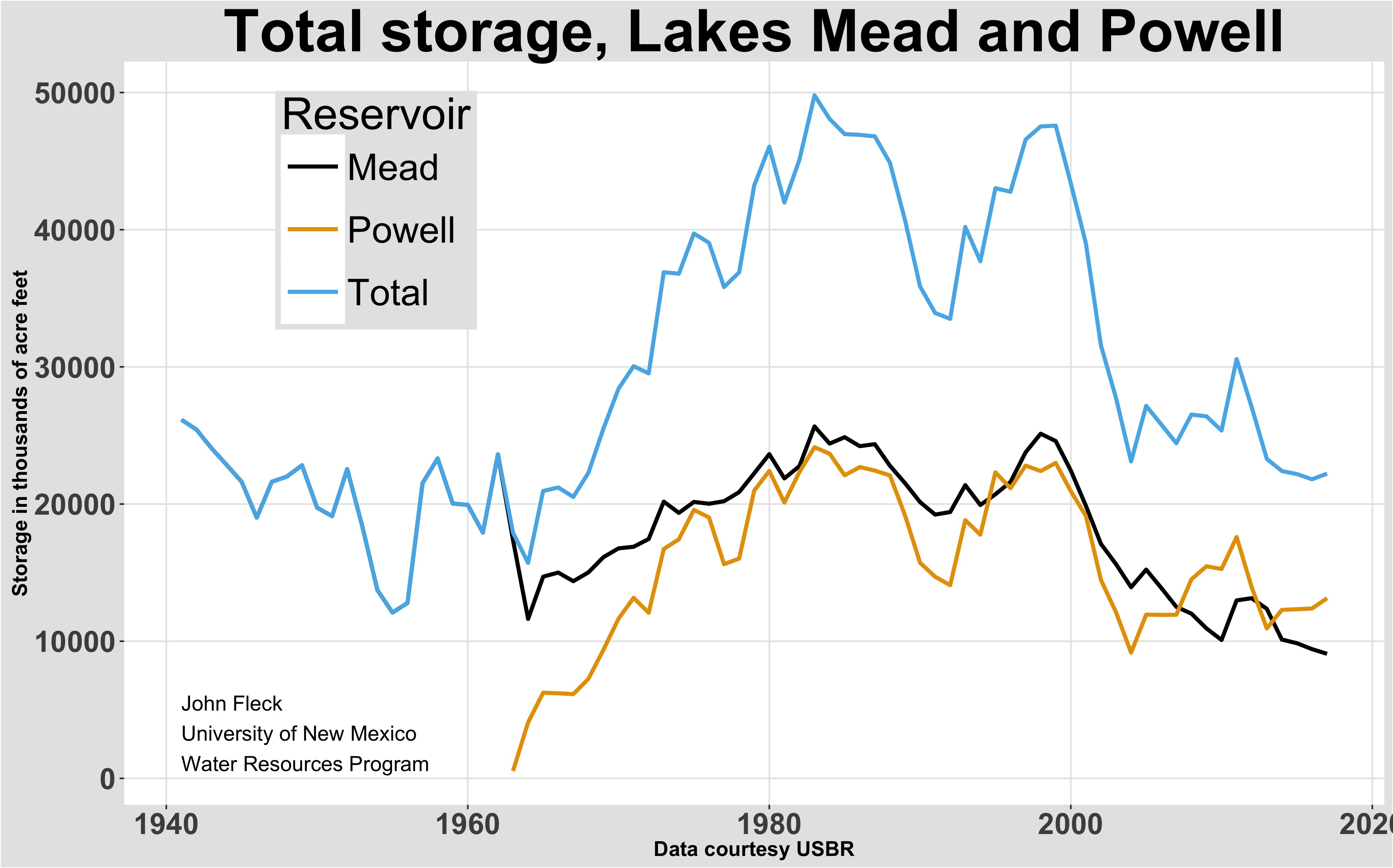 The Warm Dry Spring Pushing Colorado River Reservoir Forecast Blue Wave Wiring Diagram Storage