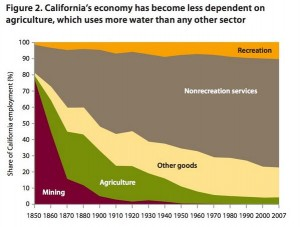 California's Economy and Water Use. Source: PPIC