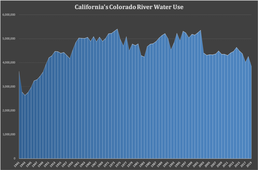 graph showing California's decling use of Colorado River water