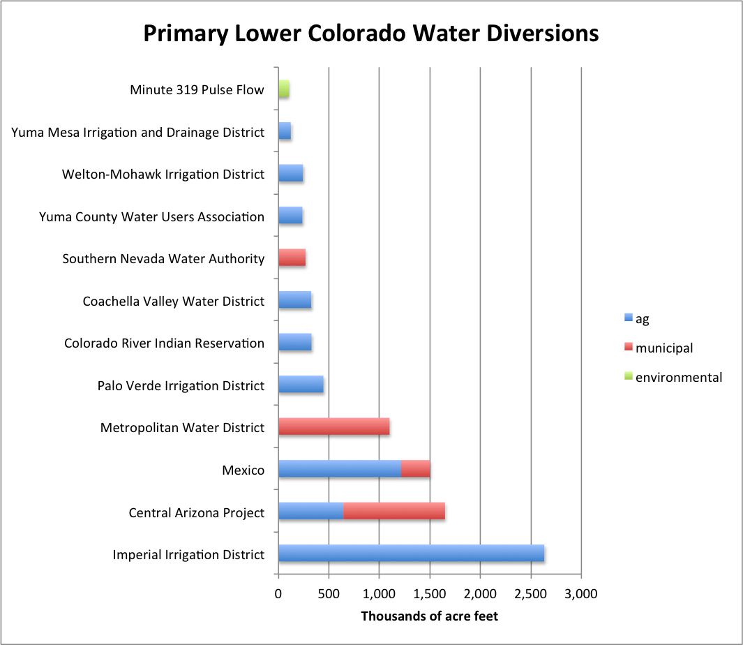 Lower Colorado Diversions