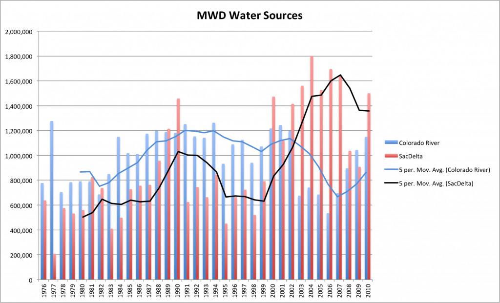MWD Water Imports