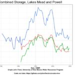 Water storage in Lake Mead and Lake Powell