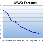 MWD 2019 water use forecast