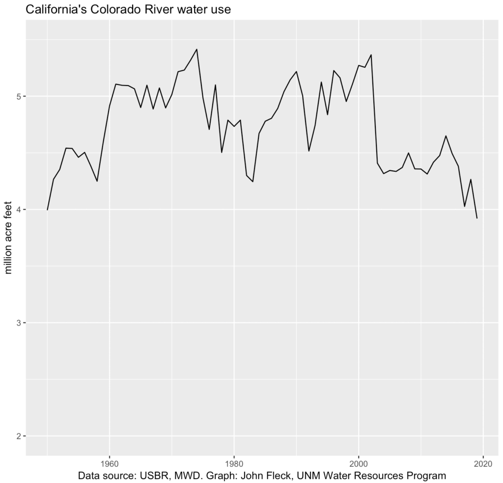 graph of California use of Colorado River water use, showing decline in recent years