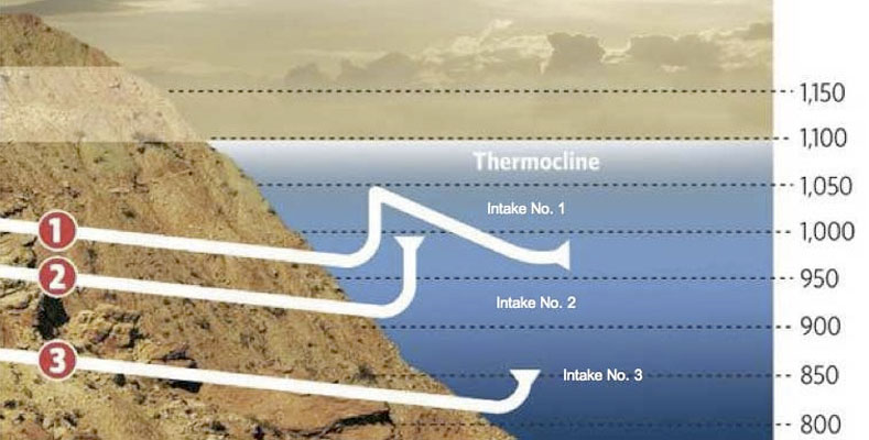 Resilience, and pulling the cap on the new Las Vegas Lake ... Hoover Dam Diagram