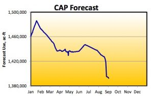 CAP forecast water use