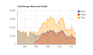Colorado River storage, graph by John Fleck, data courtesy USBR