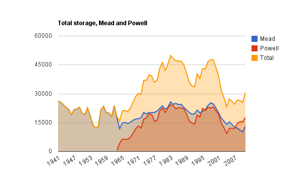 Total water in storage, Mead and Powell