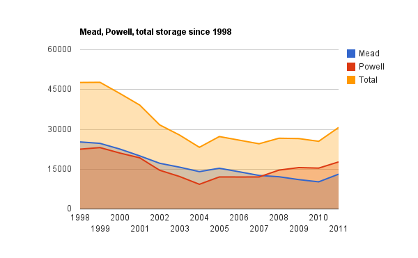 Mead, Powell storage since 1998