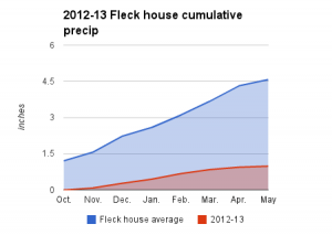 2012-13 Heineman-Fleck house water year
