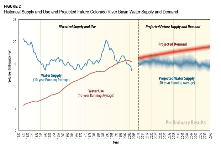 Colorado River supply and demand, historical and projected, courtesy USBR