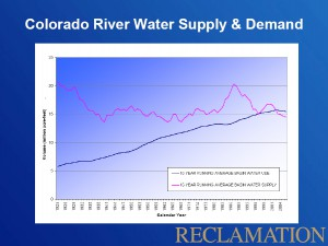 Colorado River Basin Supply and Demand, courtesy USBR