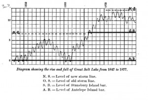 G.K. Gilbert's Great Salt Lake level reconstruction, from the Report on the Lands of the Arid Region