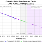 Lake Powell heads for record low. Source: CBRFC