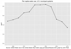 U.S. per capita water use has been declining for two decades