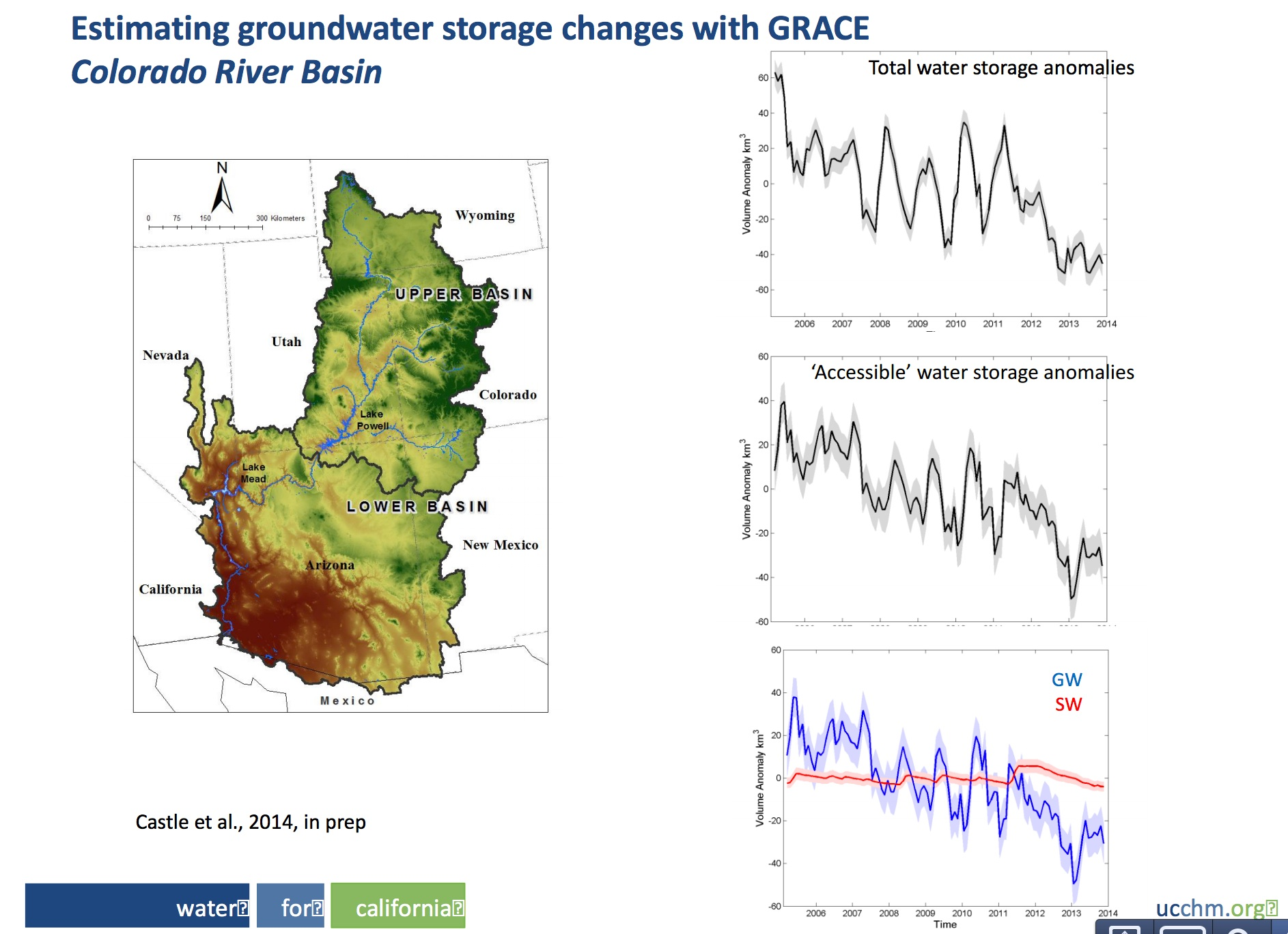 Colorado Basin groundwater declines, courtesy Chris Austin