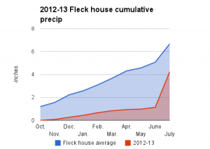 2012-13 water year, Heineman-Fleck house