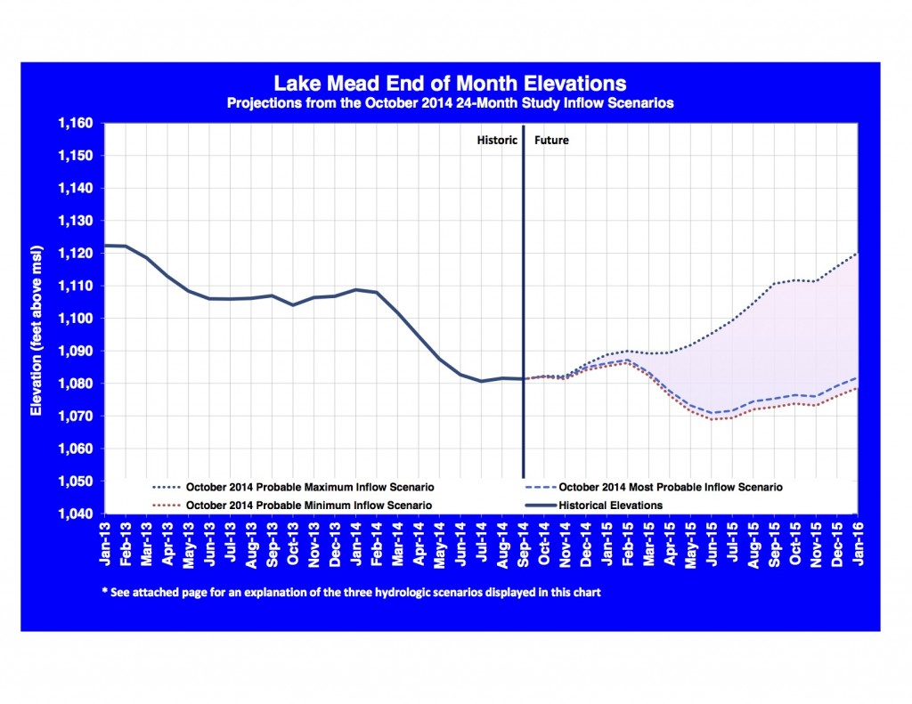 Lake Mead projected elevations, courtesy USBR