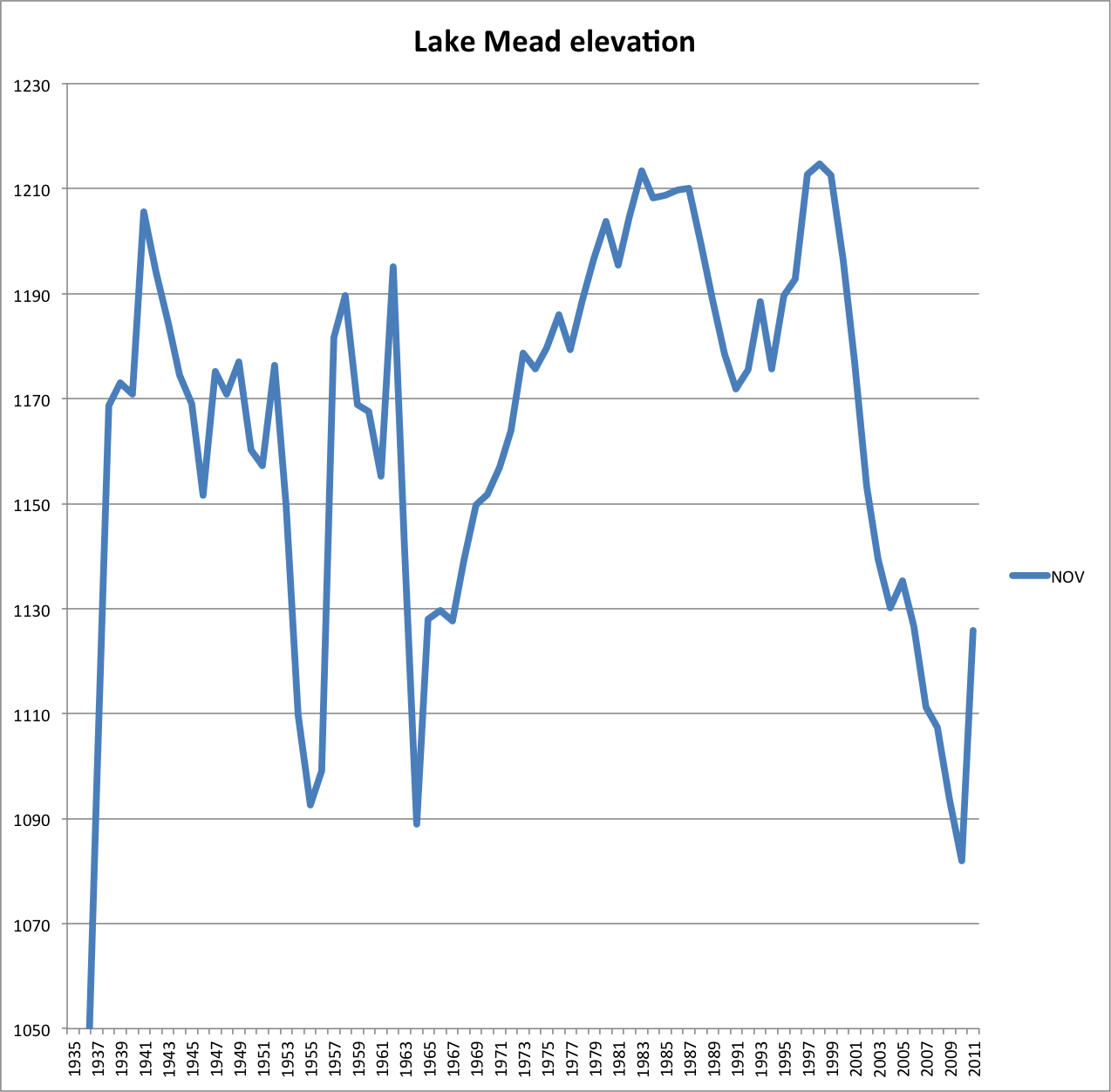 Lake Mead Elevation