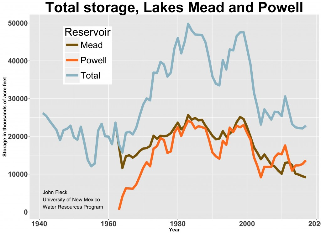 Lake Powell and Mead total storage. Source: USBR