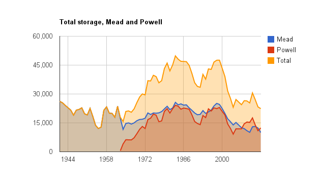 Total storage in Mead and Powell