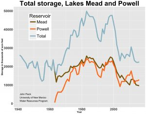 total storage, Mead and Powell