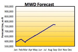 MWD forecast of Colorado River water use
