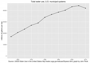 total U.S. municipal water use is now declining