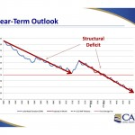 Near Term Lake Mead Outlook, courtesy CAP