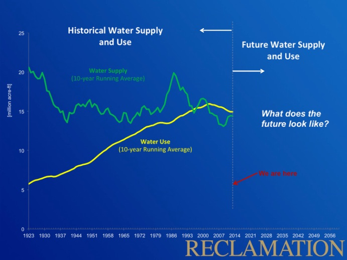 Colorado River water supply and use, courtesy USBR
