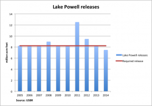 Powell releases