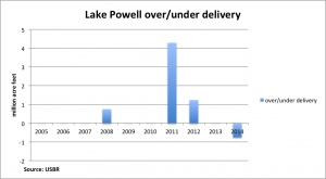 Powell over/under-delivery
