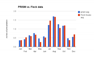 PRISM 1981-2000 averages compared to Fleck 1999-2012