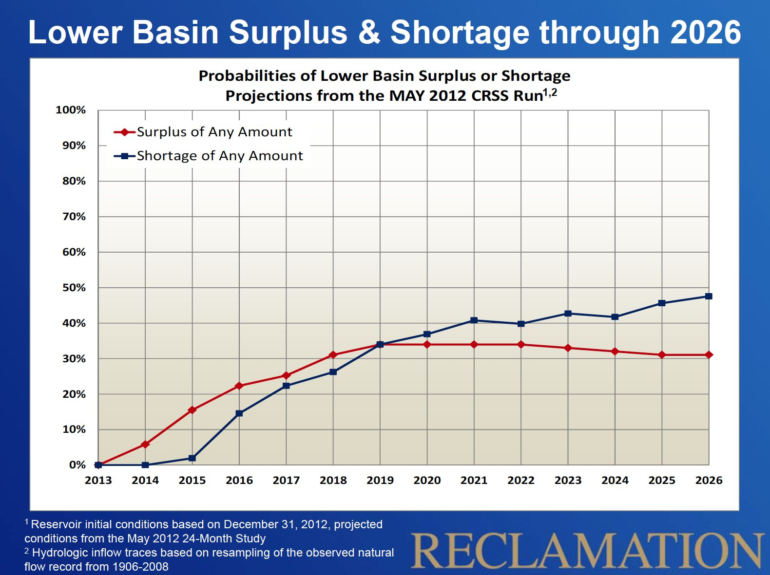 Odds of Shortage and Surplus on the Lower Colorado