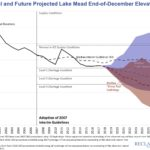 New USBR modeling suggests a bigger risk of Colorado River shortage than y'all might think